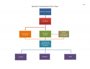 flow chart template word doc process flow chart template in word