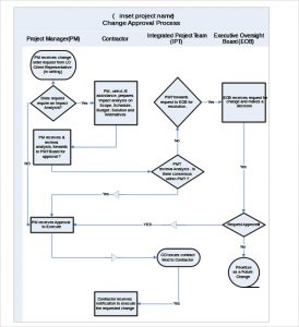 flow chart template word flow chart template word