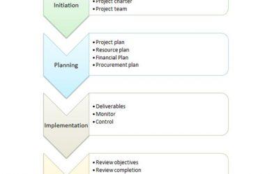 flow chart template word flow chart template word hbowrm