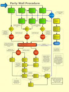 flowchart template word pw