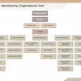 free family tree template word manufacturing org chart