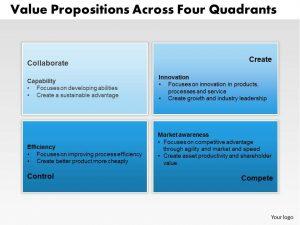 funding proposal template value propositions across four quadrants powerpoint presentation slide template slide