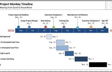 gantt chart powerpoint gantt chart resulting gantt chart powerpoint slide