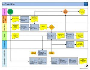gantt chart template word npd