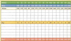 golf scorecard template map x