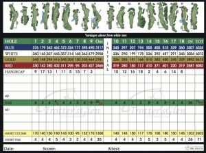 golf scorecard template may final page