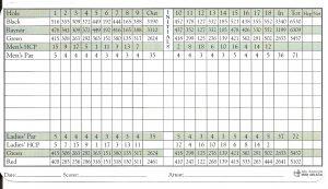 golf scorecard template shoreacres