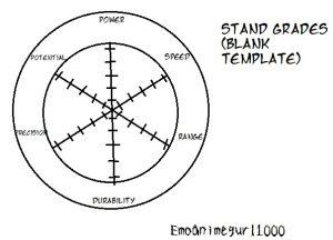 grade sheet template jojo s bizarre adventure stand grade blank by emoanimegurl dsips
