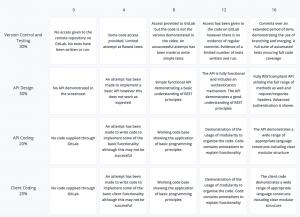 grading rubric template template example e