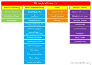 haccp plan example haccp mentor biological hazards