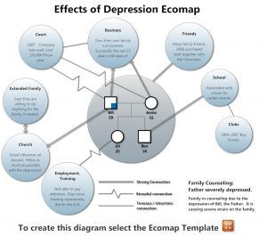 how to make an ecomap ecomap depression
