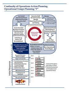 incident action plan template planningp