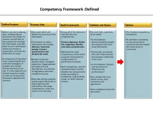 individual development plan examples competency mapping by ifthiquar ali ahmed