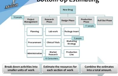 industry analysis template project estimating process