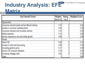 industry analysis template strategy management of ford motor company