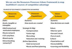 industry analysis template swa rpv analysis
