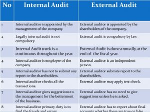 internal audit report internal control and internal audit presentation for bank