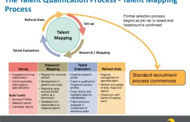 job analysis template an introduction to strategic talent sourcing