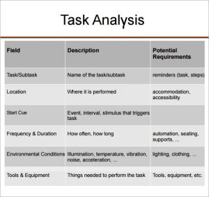 job safety analysis examples task analysis format