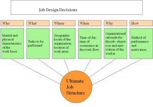 job safety analysis form job design