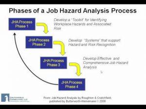 job safety analysis template hqdefault