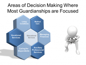 legal guardian form areas of decision guardianship pp