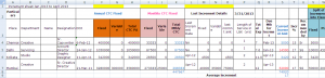 log spreadsheet template employee increment sheet