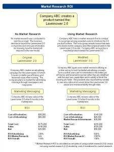 market research examples market research roi