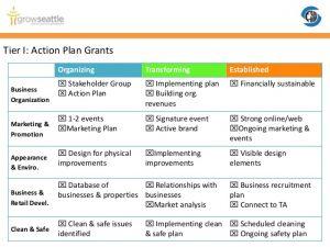 marketing action plan ois rfp public meeting october