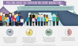 marketing strategy example nbc experiential events