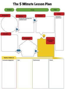 math lesson plan template min lp tes
