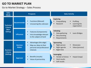 media planning template goto market plan slide
