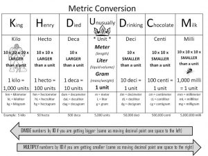 meter conversion chart orig