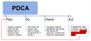 mind mapping template qljbbxih pdca template mind map