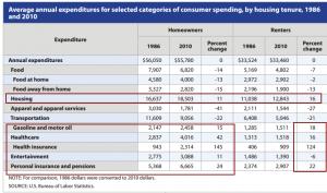 monthly household budget household spending