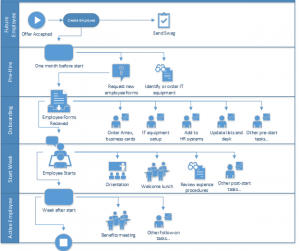 new employee onboarding checklist onboarding process diagram