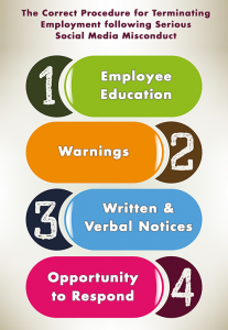 notice of termination of employment correct social media termination