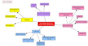 nursing concept mapping template concept map