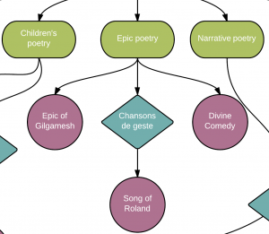 nursing concept mapping template poetry concept map