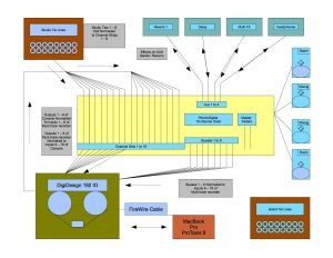 one page resume examples signal flow diagram of patch bay routing
