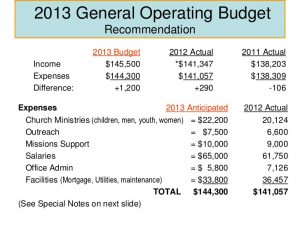 operating budget template church budgeting