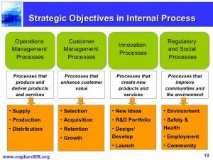 operating plan template balanced scorecard