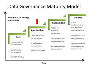 operational manual template enterprise data governance for financial institutions