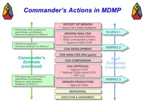 operational manual template military decision making process mar