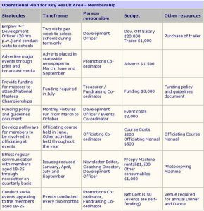 operational plan examples sample operational plan