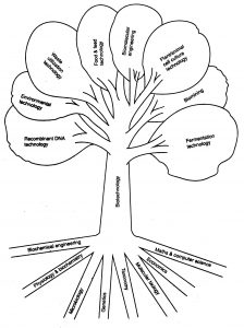 order of service template biotechnology tree large