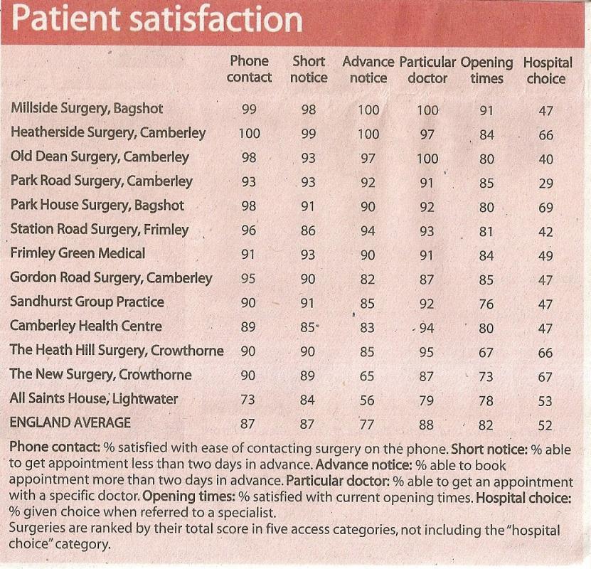patient satisfaction survey questions