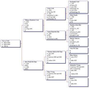 pedigree chart template saccaanc