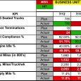 performance improvement plan sample kpi miss hit