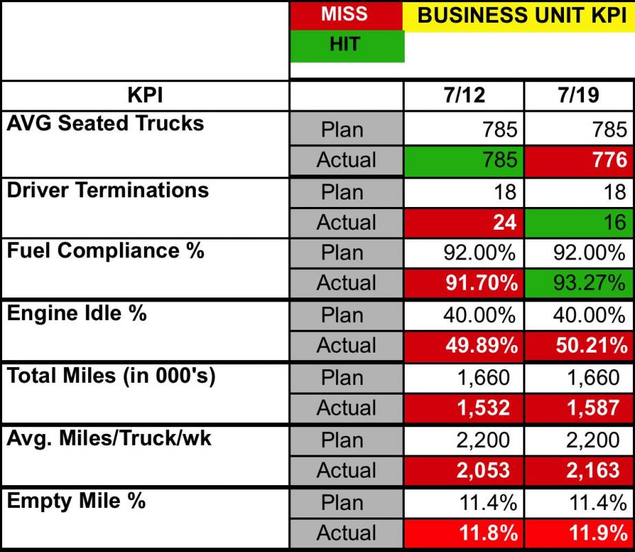 performance improvement plan sample